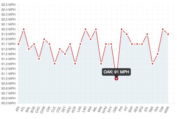 Fastball_Against_Velo_Chart