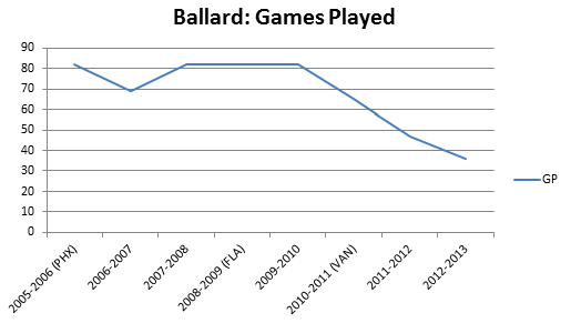 Ballard Games Played