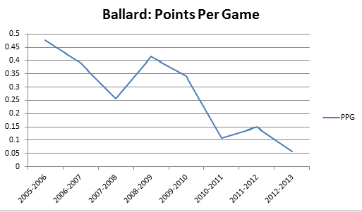 Ballard Points Per Game