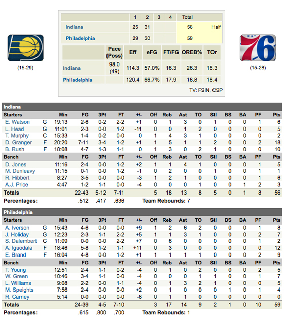 pacers 76ers first half