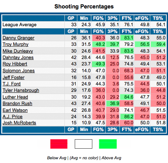 pacers shooting percentages