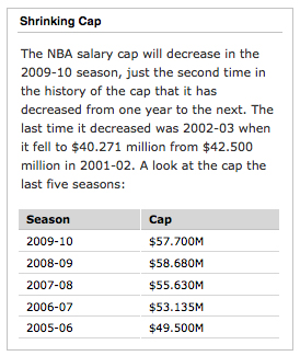 shrinking NBA salary cap