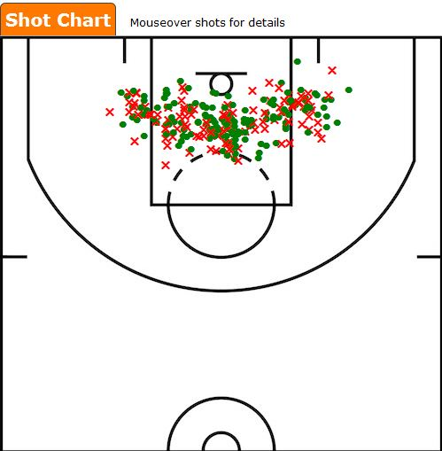 Roy Hibbert Hook Shots 2011-12 Season