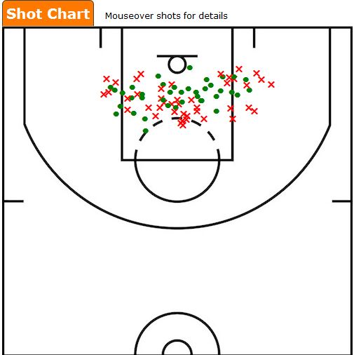 Roy Hibbert Hook Shots 2012-13 Season