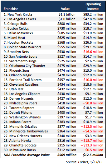 Forbes NBA Franchise Value
