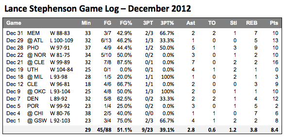 Lance Stephenson Game Log