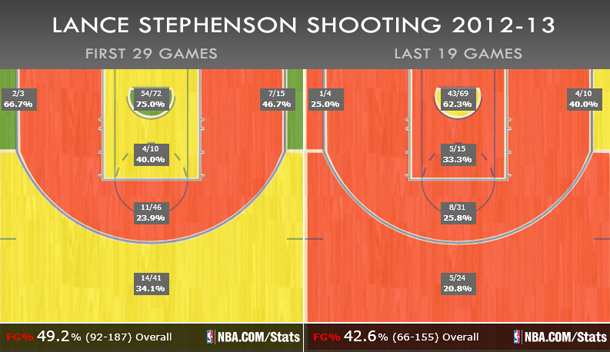 Lance Stephenson shooting_610