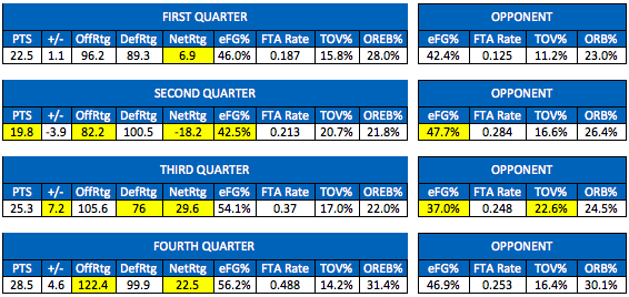 Pacers By Quarter 2