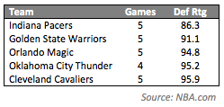 Pacers Five Games DRtg