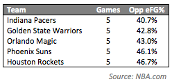 Pacers Five Games - efg