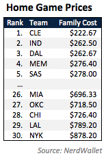 Pacers Ticket Prices