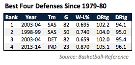 Pacers Defense - DRtg