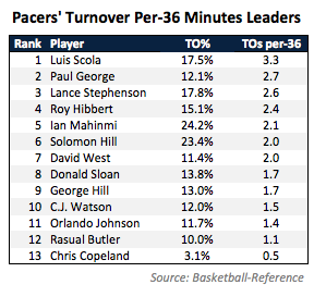 TO - Pacers Leaders