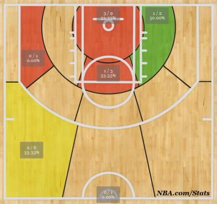 Bucks 3rd Quarter Shotchart