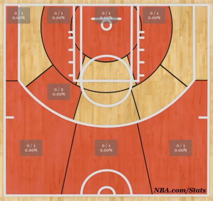 George's Shot Chart vs. Bobcats