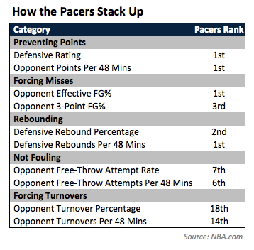 Pacers Ranks