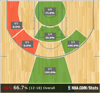 Dwyane Wade's Shot Chart from Game 1