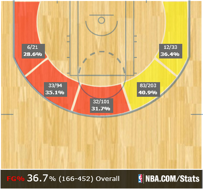Wall Season Shot Chart