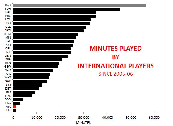 International Minutes All