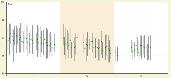 Jered Weaver Velocity Graph