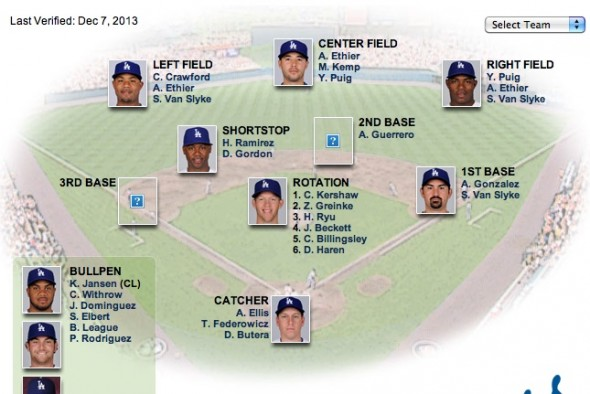 DODGERS DEPTH