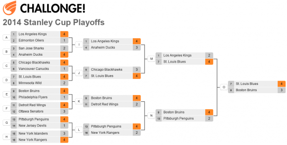 2013-2014 Season Playoff Predictions