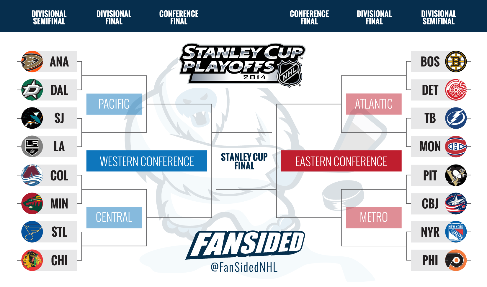 2014 Nfl Playoff Bracket The 2014 stanley cup playoffs