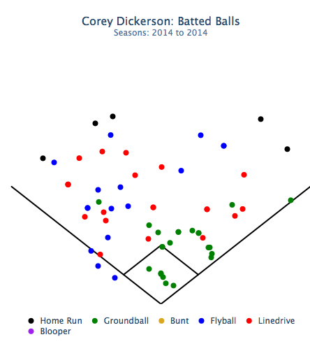 Corey Dickerson hits to all fields