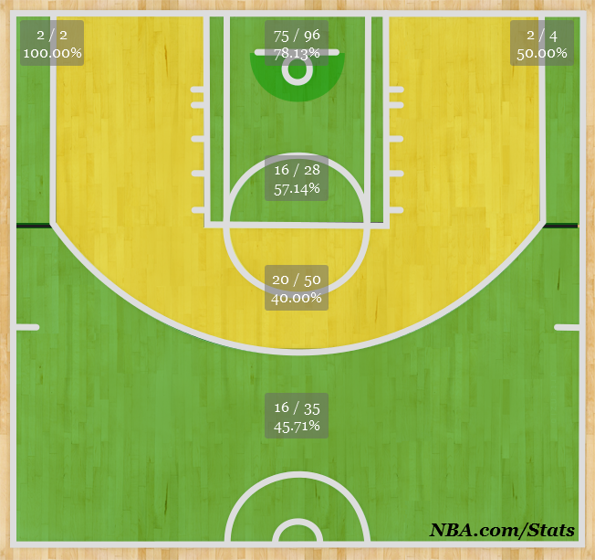 (NBA.com/Stats) LeBron James' shot chart this season.
