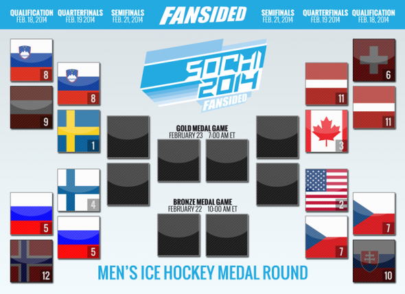 Sochi Quarterfinals