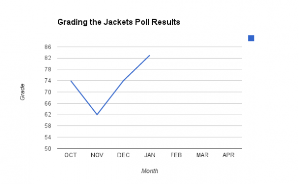 Graph showing the results of the Grading The Jackets monthly polls.