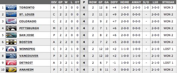 Leafs Standings - Oct 7
