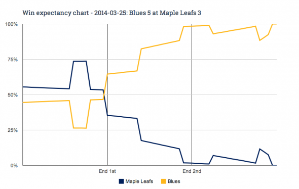 Leafs-Blues WE Chart