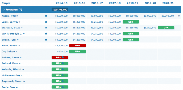 Leafs forwards contract situation