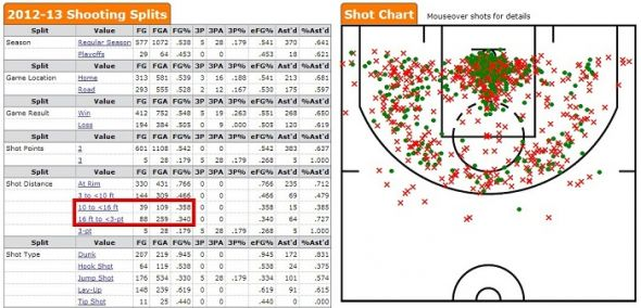 Griff shooting 2012-13