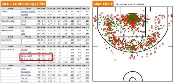 Griff shooting 2013-14