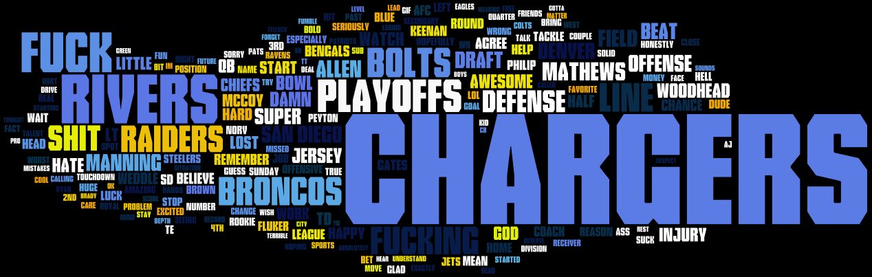 Top 200 Words of the 2013 Season