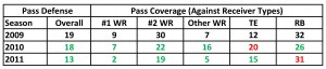 Pass Coverage