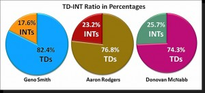 Chiefs QB Evaluations Pie Charts