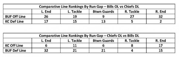 Comparative Line Rankings By Run Gap - Wk 8