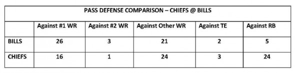 Comparative Receiver Defense KC @ Buf