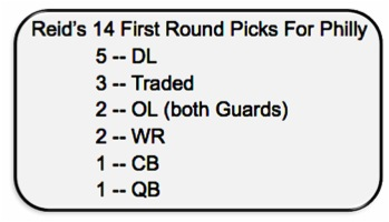 Reids 14 1st rounds picks for Philly