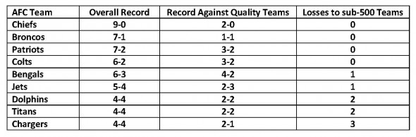 AFC Quality Teams Records