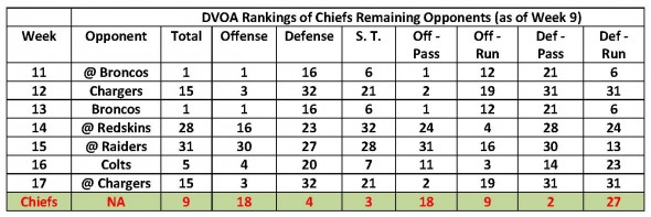 DVOA Rankings of Chiefs Remaining Opponents