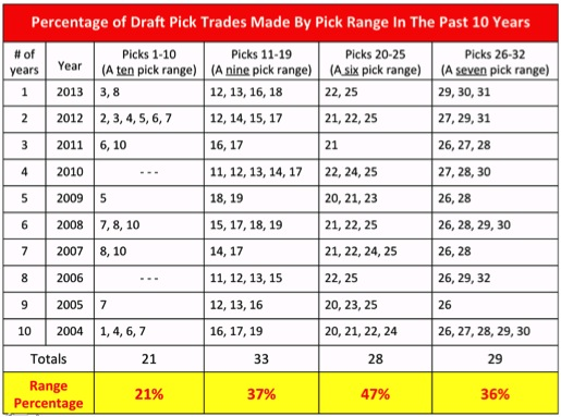 1 Percentage of Draft Day Pick By Range