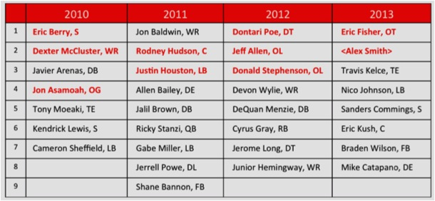Chiefs Last 4 Drafts