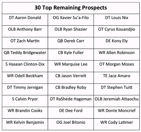 30 Top Remaining Prospects