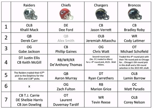 1 AFC West Draft Picks