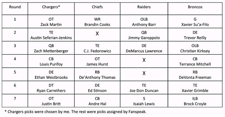 1 Chargers Draft