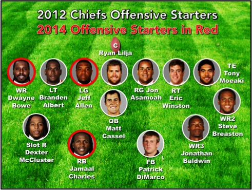 1 2012 Reaining Offensive Players
